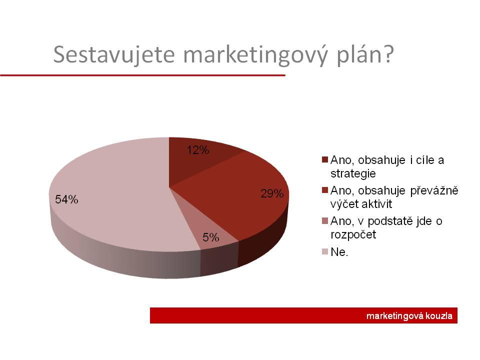 Marketingovy plan graf