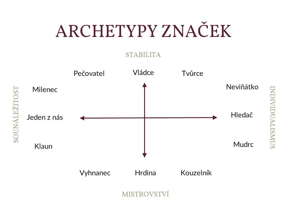 Archetypy značek